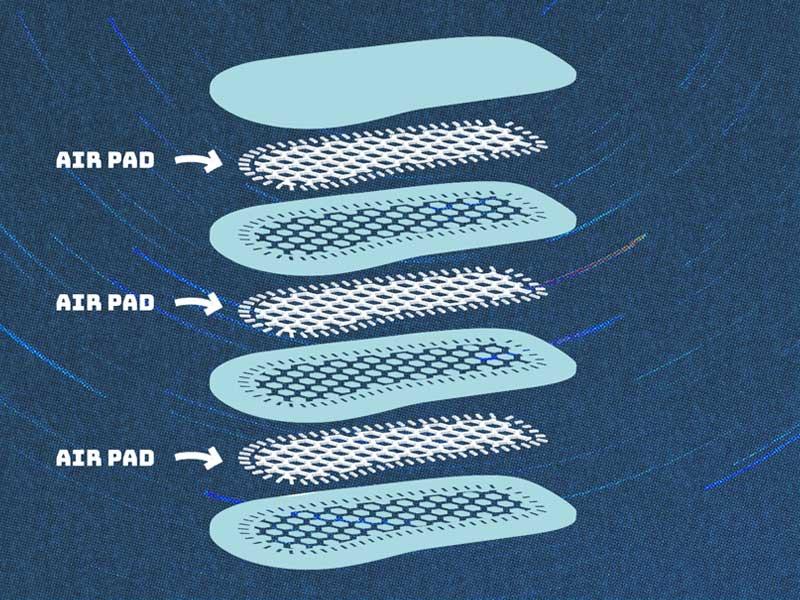 Air Pad diagram, a feature found in the AeroKush Sanuk shoes.